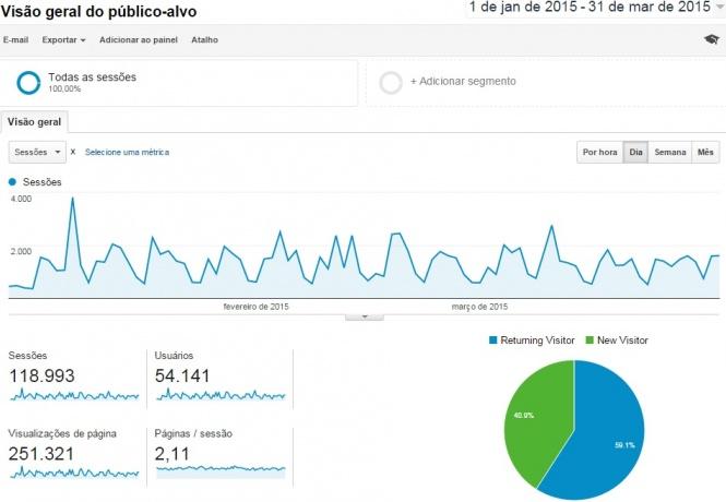 analytics-inicio-2015